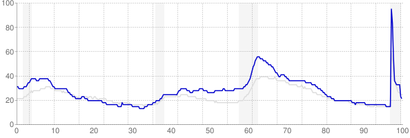 Michigan monthly unemployment rate chart from 1990 to February 2021